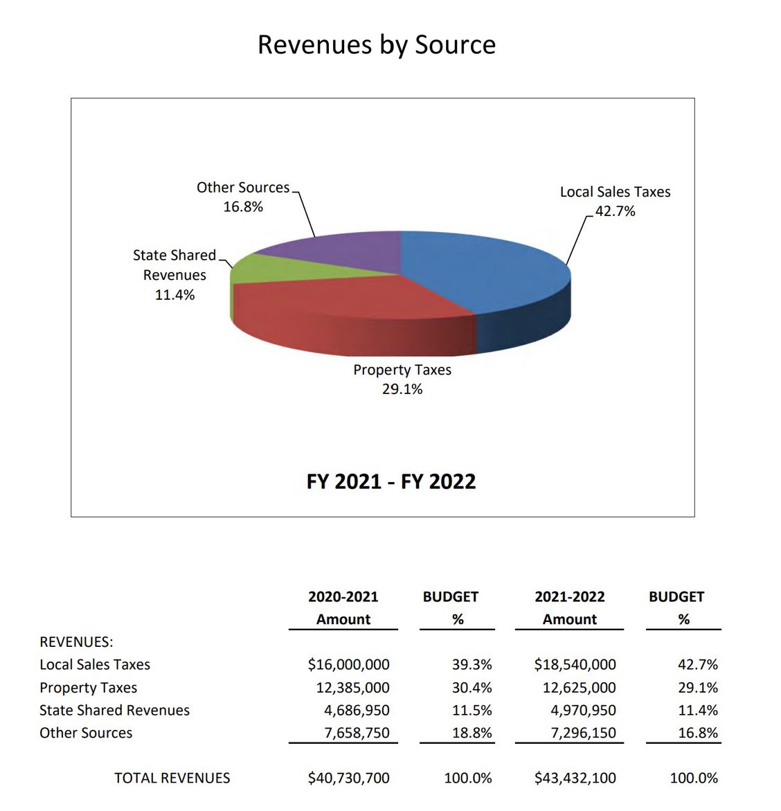 Page 50 of the 21-22 draft budget