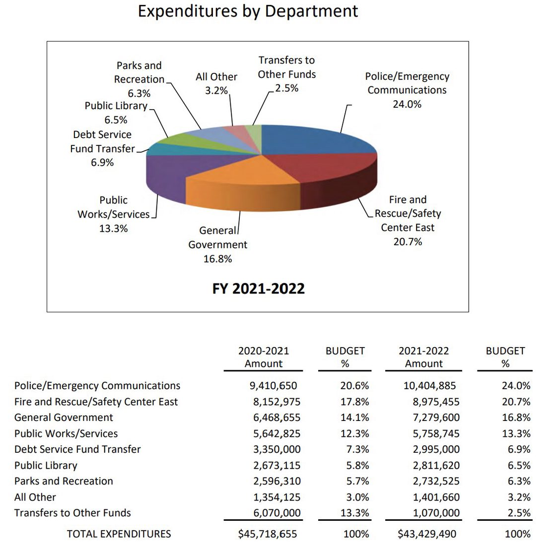 Page 54 of the 21-22 Draft Budget