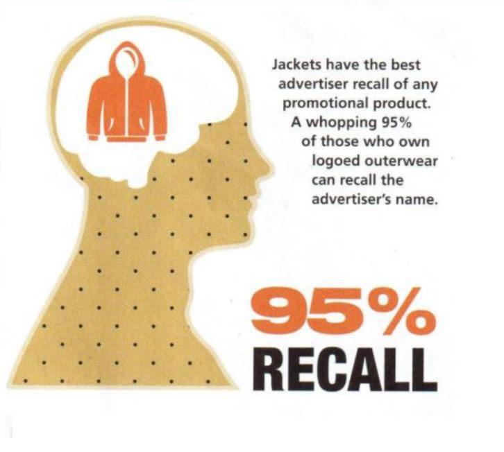 Tekstiilit saavuttivat suurimman muistamistason kaikista kyselyssä mukana olleista tuoteryhmistä, 95 %