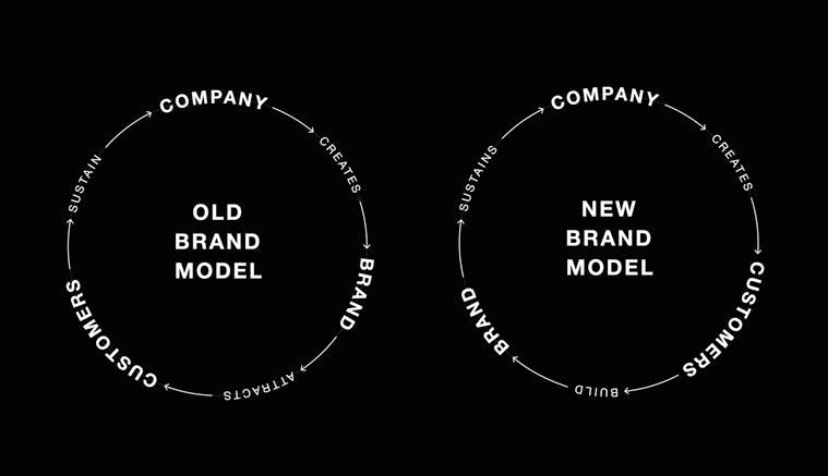 Marty Neumeier's Model