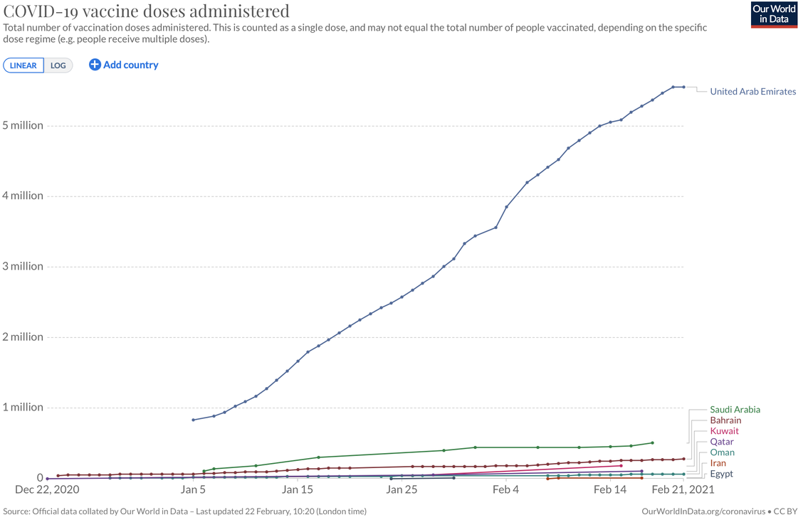 Our World in Data graph on Covid-19 vaccinations administered in the region