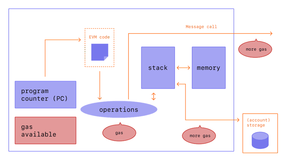 Gas Fee Process on Ethereum Blockchain