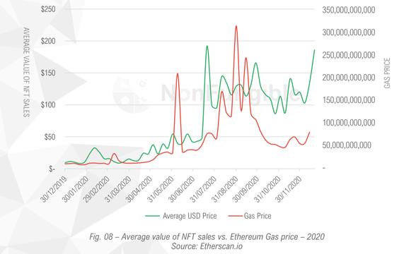 Average Value of Sales vs. Ethereum Gas Fees