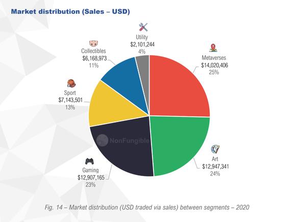 Market Distribution For NFTs, 2020 (Sales - USD)