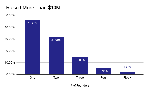 Graph of founders that raised more than $10M