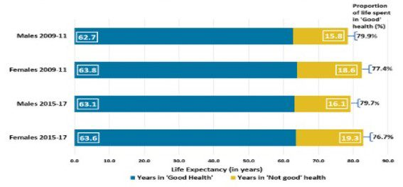 Life Expectancy (in years)